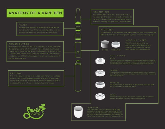Anatomy of a vaporizer pen
