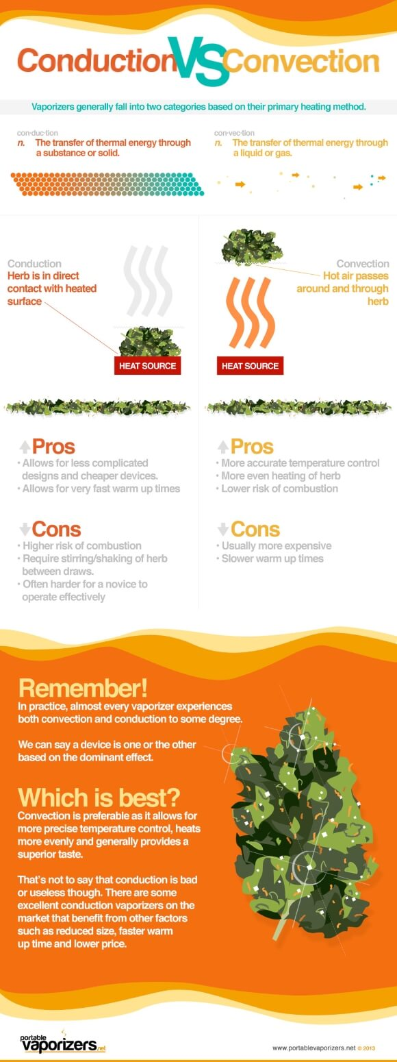Conduction VS convection vaporizers - Infographic