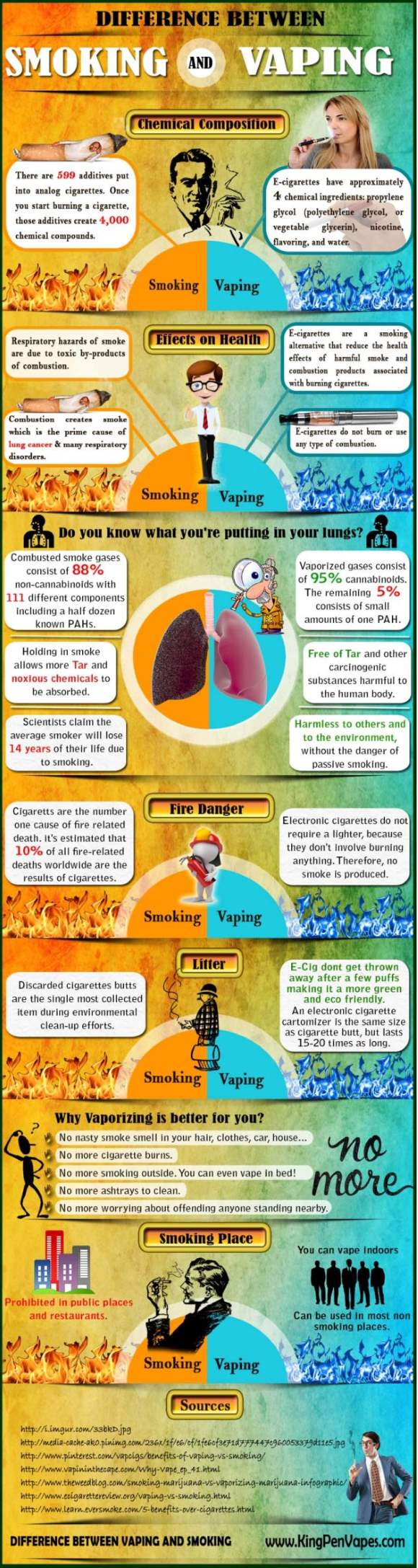 Difference between smoking and vaping - Infographic