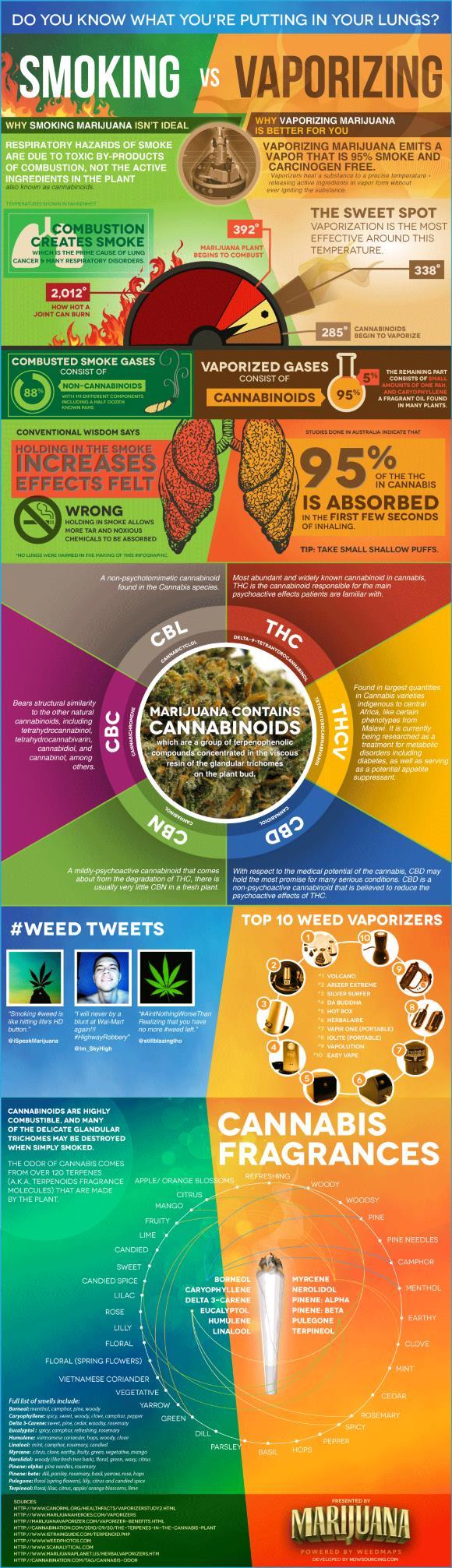 Smoking VS vaporizing Medical Marijuana